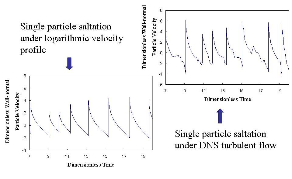 Figure 2 Two velocity fields